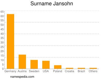 Surname Jansohn