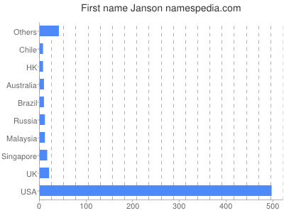 Given name Janson