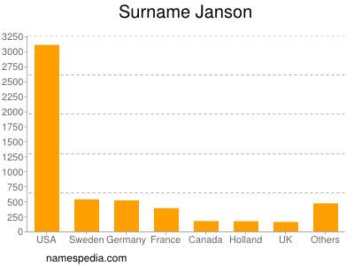 Surname Janson