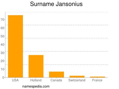 Surname Jansonius