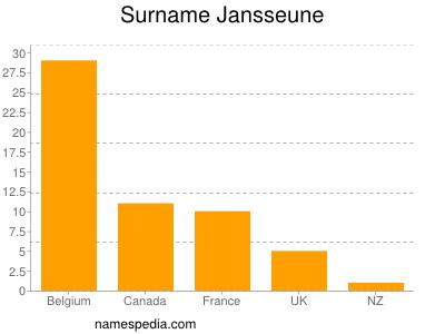 Surname Jansseune