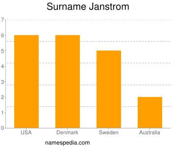 Surname Janstrom