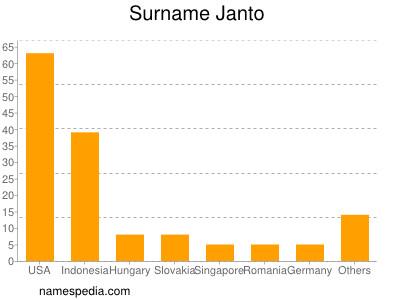Surname Janto