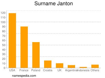 Surname Janton
