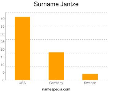 Surname Jantze