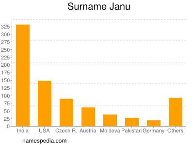 Surname Janu
