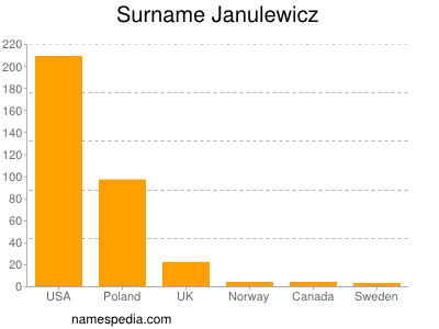 Surname Janulewicz