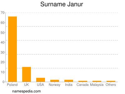 Surname Janur