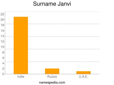 Surname Janvi