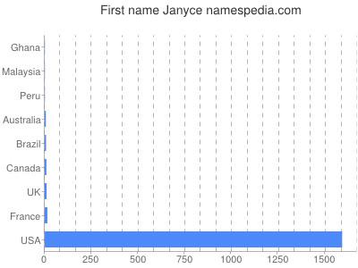 Given name Janyce