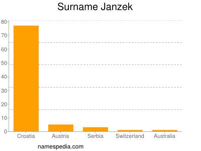 Surname Janzek