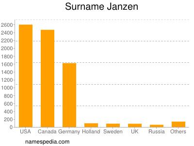 Surname Janzen
