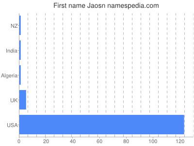 Given name Jaosn