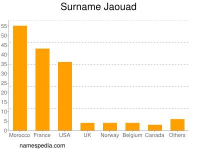 Surname Jaouad