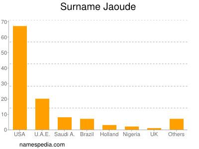 Surname Jaoude