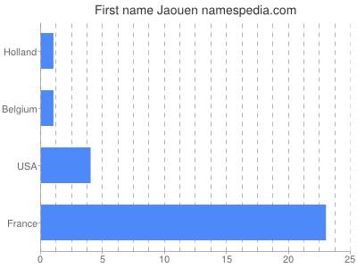 Given name Jaouen