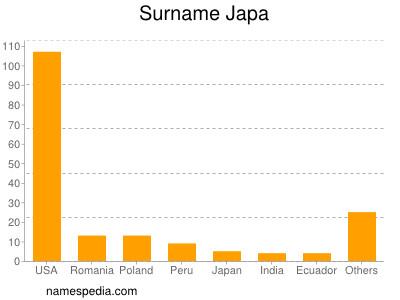 Surname Japa