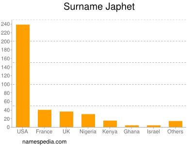 Surname Japhet