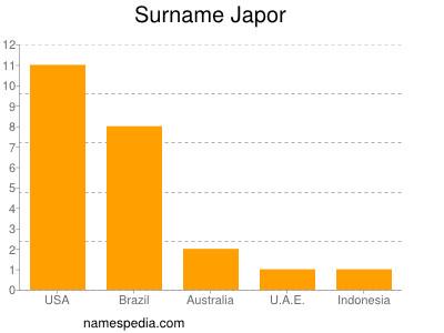 Surname Japor