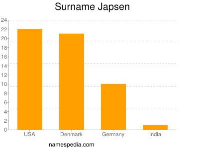 Surname Japsen