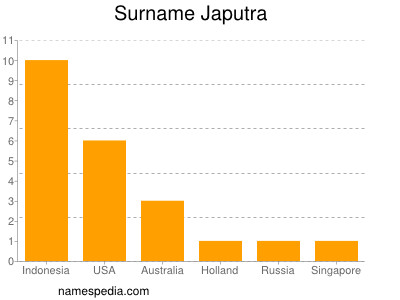 Surname Japutra