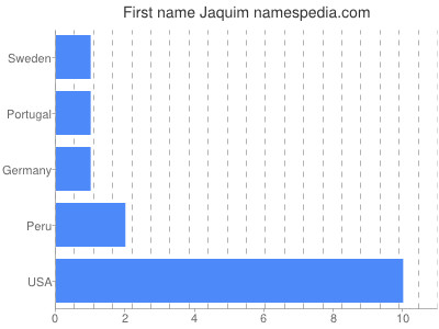 Given name Jaquim