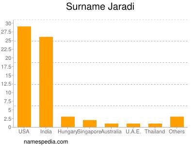 Surname Jaradi