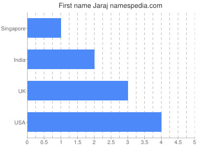 Given name Jaraj