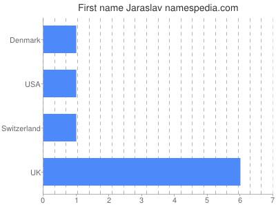 Given name Jaraslav