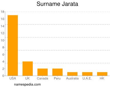 Surname Jarata