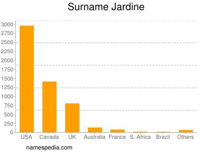 Surname Jardine