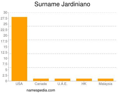 Surname Jardiniano
