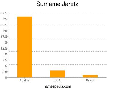Surname Jaretz