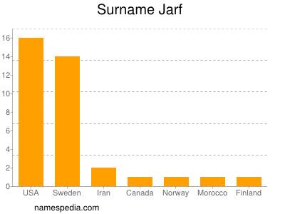 Surname Jarf