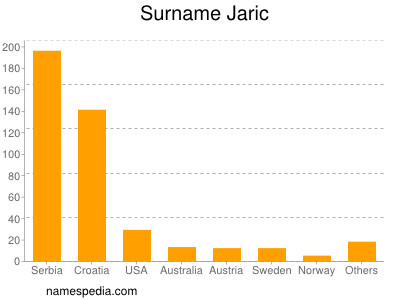 Surname Jaric