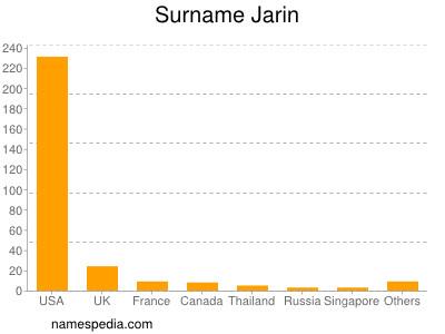 Surname Jarin