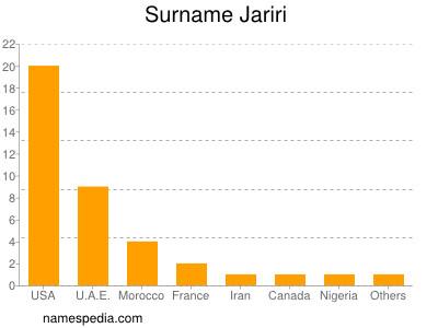 Surname Jariri