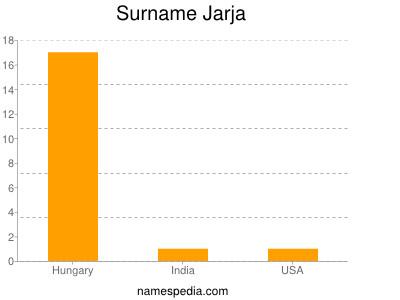 Surname Jarja