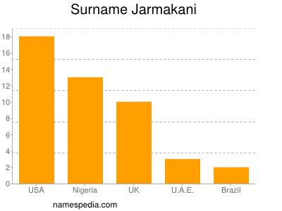 Surname Jarmakani