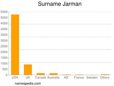 Surname Jarman