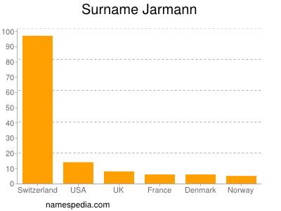Surname Jarmann