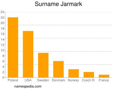 Surname Jarmark