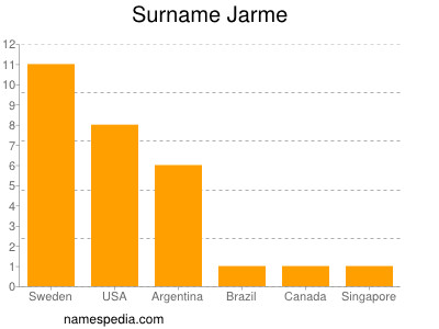 Surname Jarme
