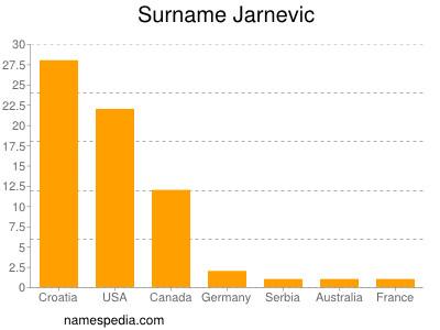 Surname Jarnevic
