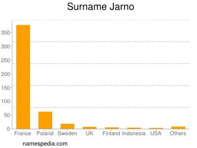 Surname Jarno