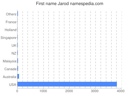 Given name Jarod