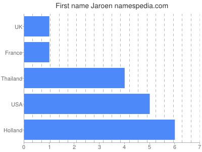 Given name Jaroen