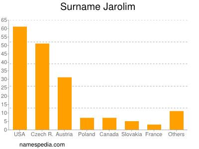 Surname Jarolim