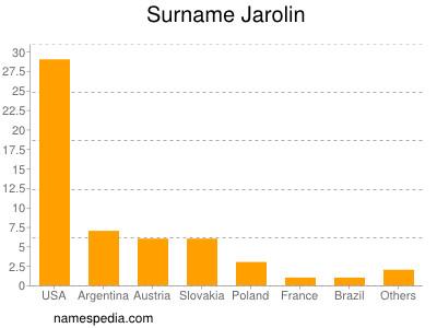 Surname Jarolin