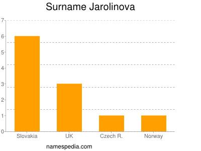Surname Jarolinova